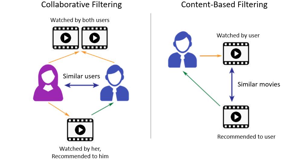 """Alt=""""Content based filtering"""""""