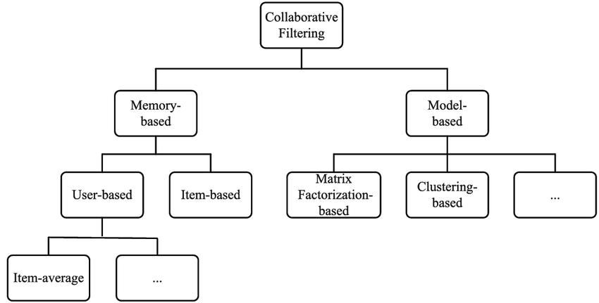 "Alt=""Collaborative filtering"""